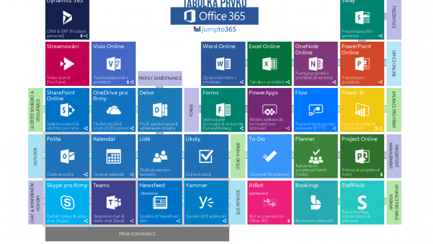 Tabulka prvků Office 365: průvodce po Microsoftích aplikacích