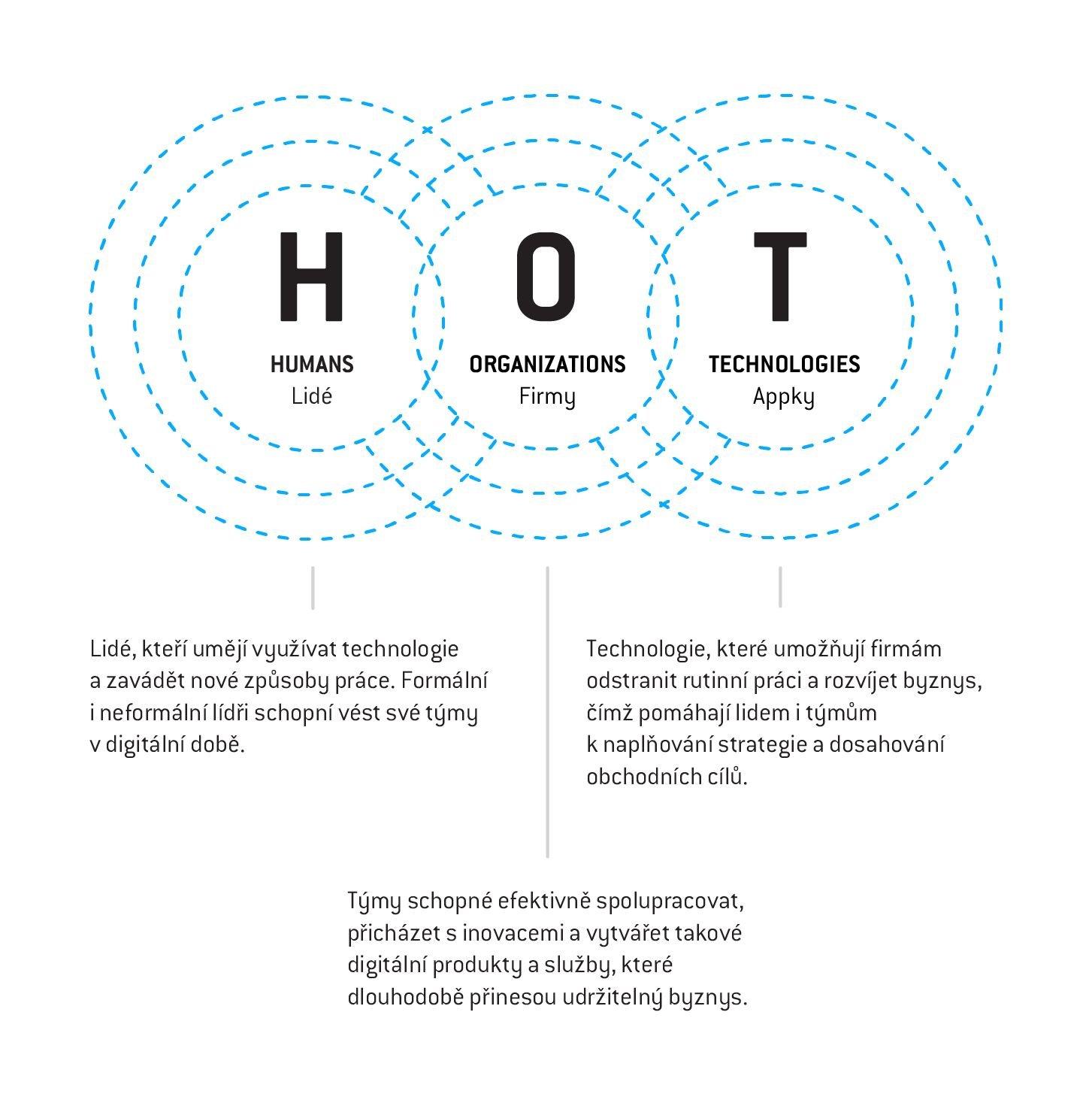 HOT: Human, organization, technology | Digiskills.cz