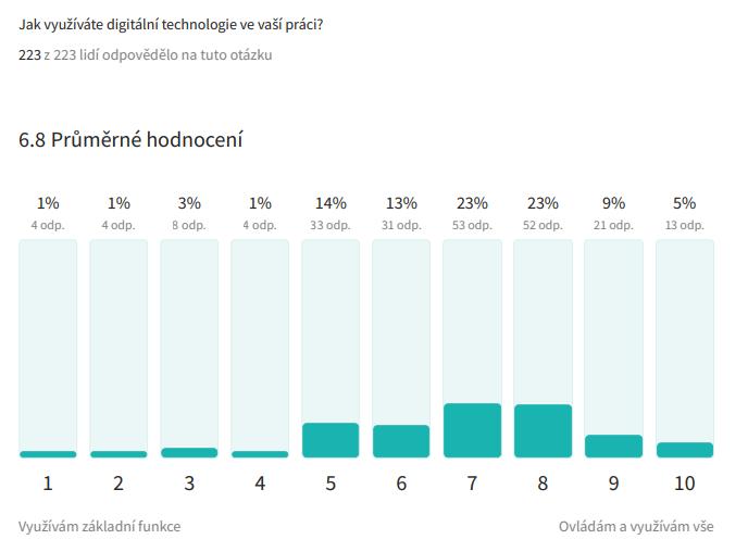 Využití digitálních technologií v práci | Digiskills.cz