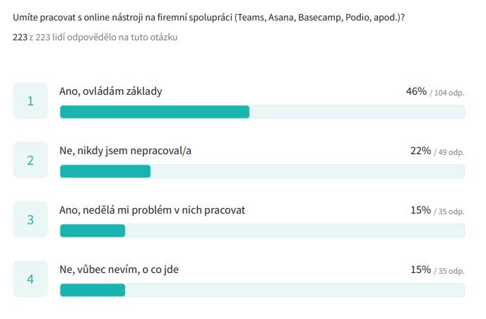 Využití aplikací pro týmovou spolupráci | Digiskills.cz