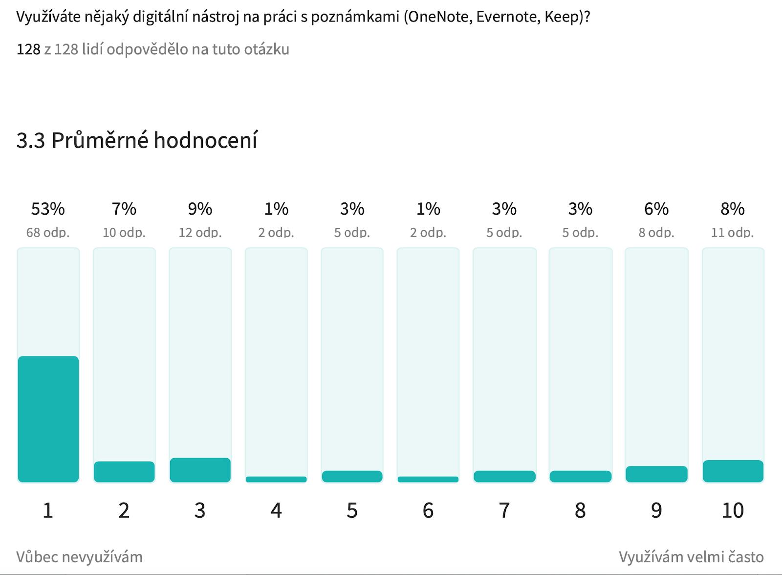 Sdílení poznámek v týmu | Digiskills.cz